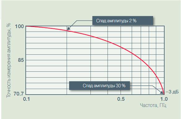Как выбрать цифровой осциллограф? Определение полосы пропускания