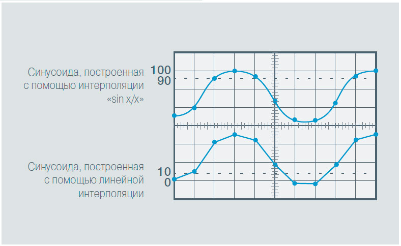 Выбор цифрового осциллографа исходя из частоты дискретизации