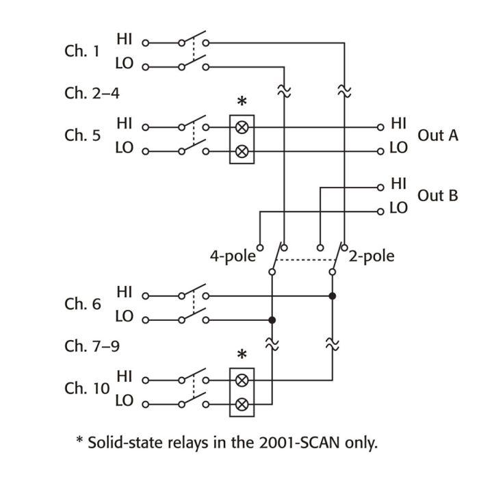 Сканирующая карта 2001-SCAN
