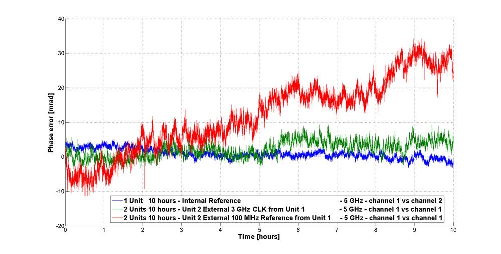 Межканальная стабильность фазы генераторов MCSG AnaPico