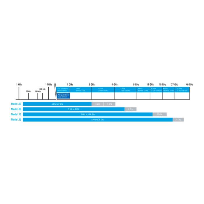 Обновление полосы пропускания для анализаторов FPH